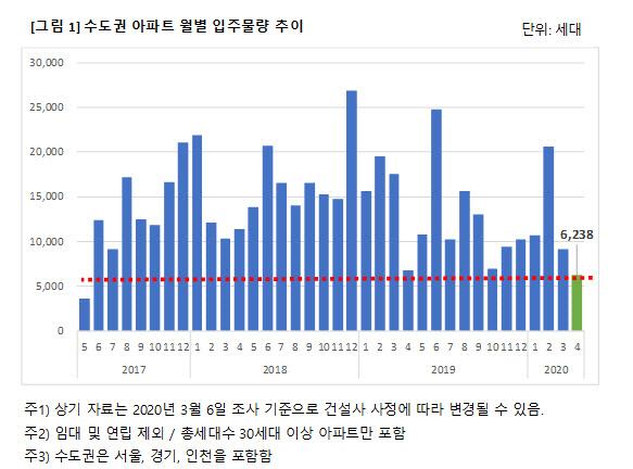 내달 서울 입주물량 전월 대비 73% 감소...인천은 '0가구'