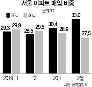 '청약 전선'서 밀린 30대…2월 서울아파트 3분의1 샀다