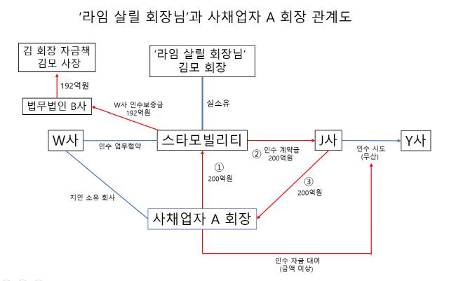 [단독] '라임 살릴 회장님', 사채자금 동원해 '기업사냥'