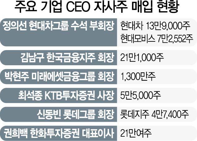 """정의선 """"책임경영""""...현대차·모비스 자사주 190억 매입"""
