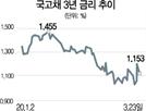'유동성 확보 비상' 외인...국채선물 매도에 채권금리 급등