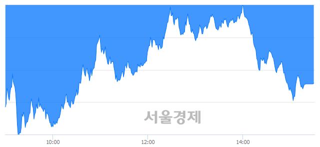 [마감 시황]  외국인과 기관의 동반 매도세.. 코스피 1482.46(▼83.69, -5.34%) 하락 마감