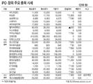 [표]IPO·장외 주요 종목(3월 23일)