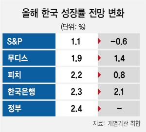 -0.6%…S&P, 올 韓 성장률 또 하향
