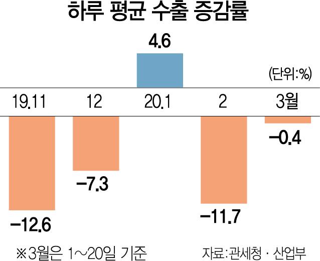 3월 하루평균 수출 0.4% 줄어…車 13% 급감, 생산·내수도 타격
