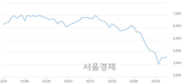 <유>드림텍, 전일 대비 7.61% 상승.. 일일회전율은 0.24% 기록