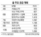 [2020 서경 하우징페어 - HDC현대산업개발]서울숲 2차 등 올19개 단지 2만175가구 분양