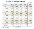 """지난해 해외특허출원 '껑충'…""""6년래 최대 폭"""""""