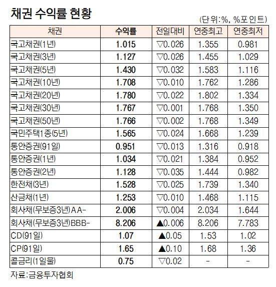 [표]채권 수익률 현황(3월 24일)