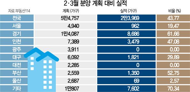 [단독] 서울 아파트 분양, 계획 20%도 못채웠다