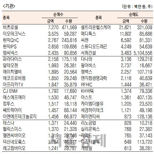 [표]코스닥 기관·외국인·개인 순매수·도 상위종목(3월 25일)