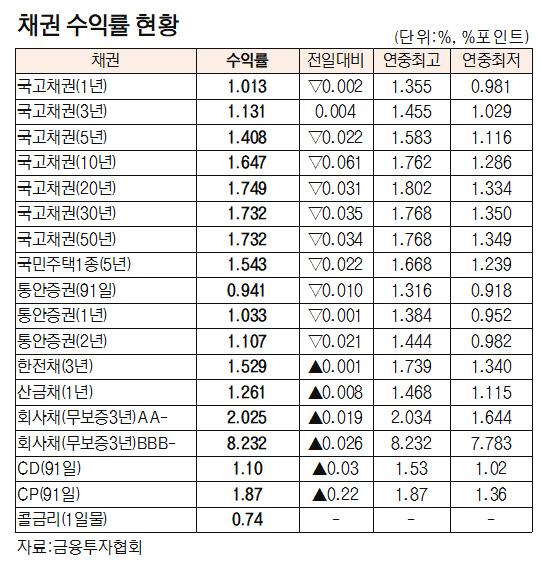 [표]채권 수익률 현황(3월 25일)