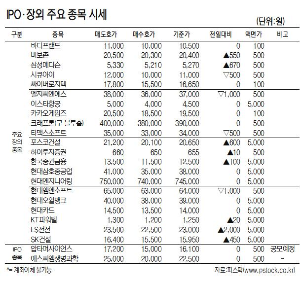 [표]IPO·장외 주요 종목 시세(3월 25일)