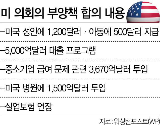 '실물경기 악화 우려' 새벽1시 전격합의…성인 1,200弗·아동 500弗 지급 추진
