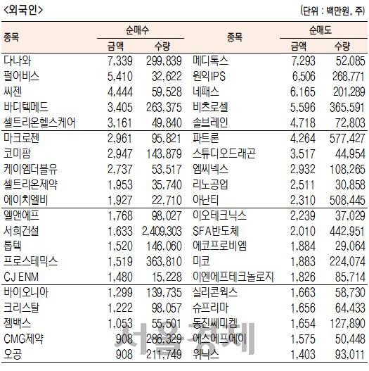 [표]코스닥 기관·외국인·개인 순매수·도 상위종목(3월 25일-최종치)