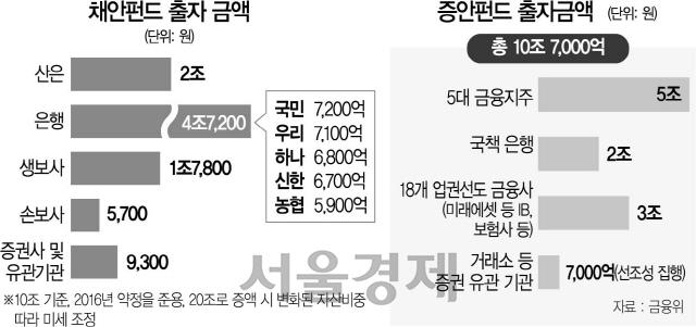 채안펀드 은행서 4.7조 출자...'증안 분담률' 놓고 금융지주 고심