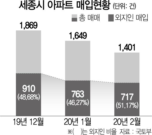 올 아파트값 8.5% 뛴 세종, 절반이 외지인 매입