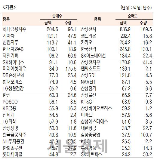 [표]유가증권 기관·외국인·개인 순매수·도 상위종목(3월 25일-최종치)