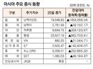 [표]아시아 주요 증시 동향(3월 25일)