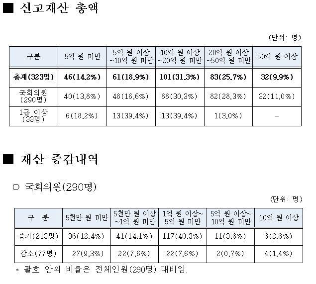 [공직자 재산공개]국민소득 4.1% 줄었는데…국회의원 재산은 5.4% 늘어