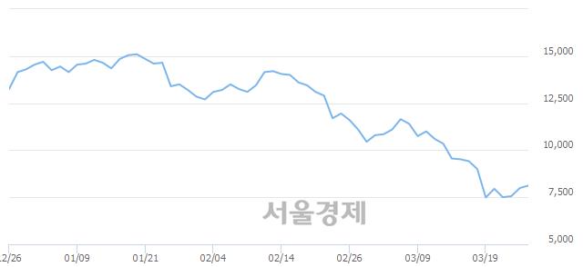 <유>롯데관광개발, 3.00% 오르며 체결강도 강세 지속(163%)