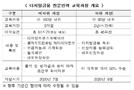 금융위-서울시, 디지털금융인력 양성기관에 카이스트 선정