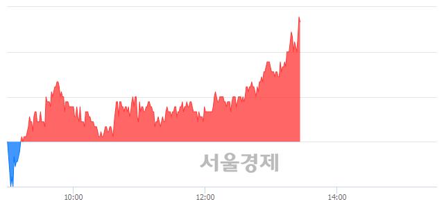 코큐로컴, 전일 대비 7.37% 상승.. 일일회전율은 2.81% 기록