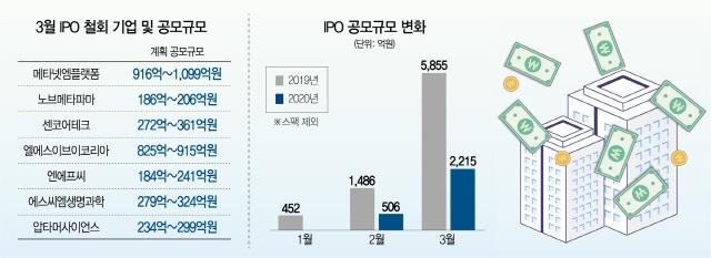 [시그널] IPO 철회 또 철회…3월에만 3,000억 조달 불발