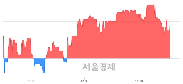 코휴네시온, 3.72% 오르며 체결강도 강세 지속(118%)