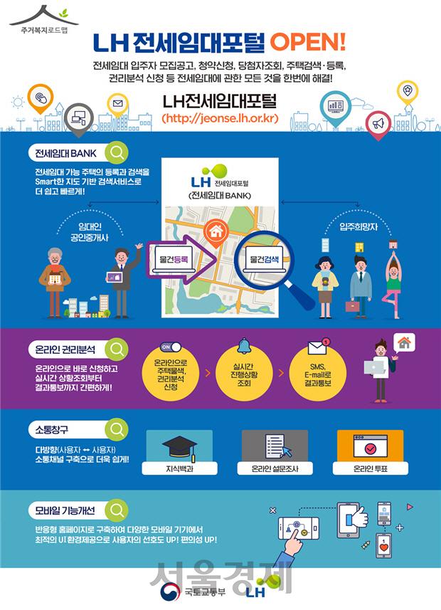 LH, 전세임대 포털 서비스 공개…주택물색 등 종합정보 제공