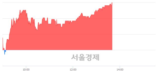 코SKC 솔믹스, 전일 대비 7.13% 상승.. 일일회전율은 0.44% 기록