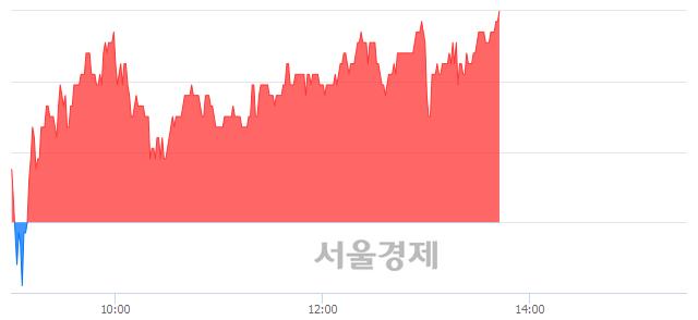 코드림시큐리티, 전일 대비 7.30% 상승.. 일일회전율은 1.93% 기록