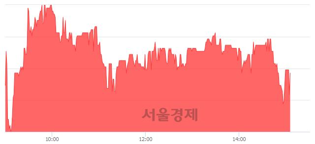 코링네트, 매수잔량 391% 급증