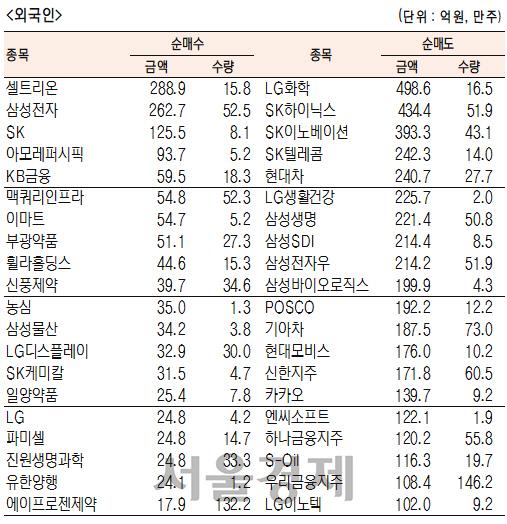 [표]유가증권 기관·외국인·개인 순매수·도 상위종목(3월 26일)