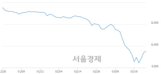 유교보증권, 매도잔량 449% 급증