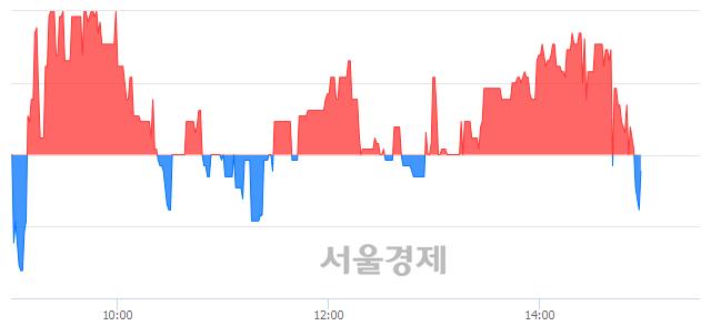 코하이셈, 매수잔량 314% 급증