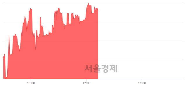 유무학, 매수잔량 369% 급증