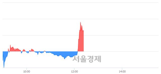 유한진칼, 매수잔량 596% 급증