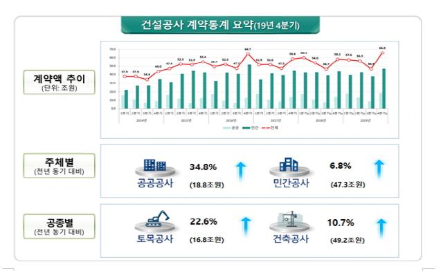 지난해 건설공사 계약액 226.9조원... 전년보다 3.6% 증가