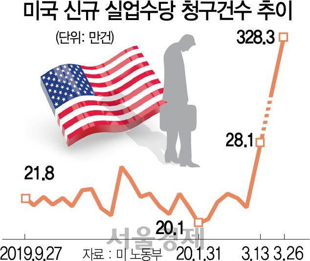 '실업 쓰나미' 직면한 美…'상반기 일자리 1,400만개 사라질 것'
