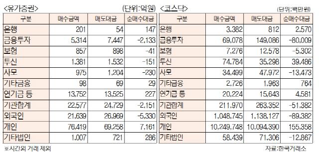 [표]투자주체별 매매동향(3월 26일)
