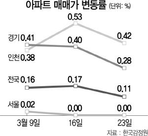 서울 집값 2주째 제자리...'수·용·성' 풍선효과 주춤