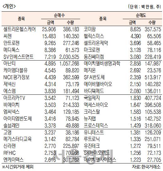 [표]코스닥 기관·외국인·개인 순매수·도 상위종목(3월 26일)