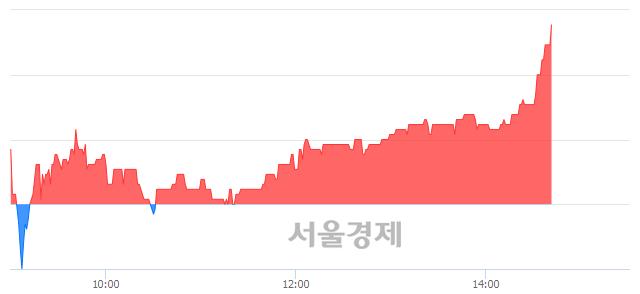 유한솔홀딩스, 전일 대비 7.63% 상승.. 일일회전율은 0.39% 기록