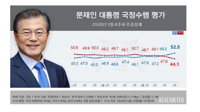 [4.15 D-20] 올 들어 文·與 지지율 최고치…민주·통합 격차도 최대