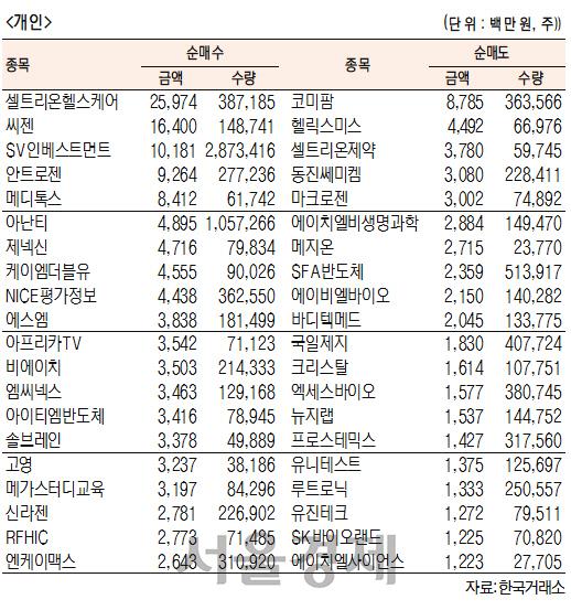 [표]코스닥 기관·외국인·개인 순매수·도 상위종목(3월 26일-최종치)