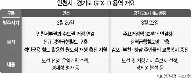 GTX-D 유치戰, 경기·인천도 뛰어들었다