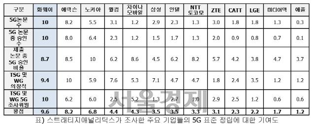 5G 기여도 1위는 韓 아닌 화웨이...삼성 6위·LG 11위