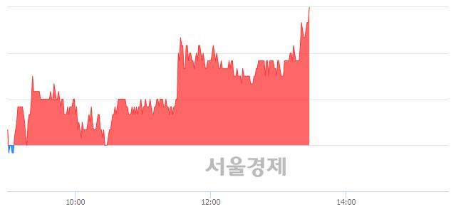 코케어랩스, 전일 대비 7.00% 상승.. 일일회전율은 6.19% 기록