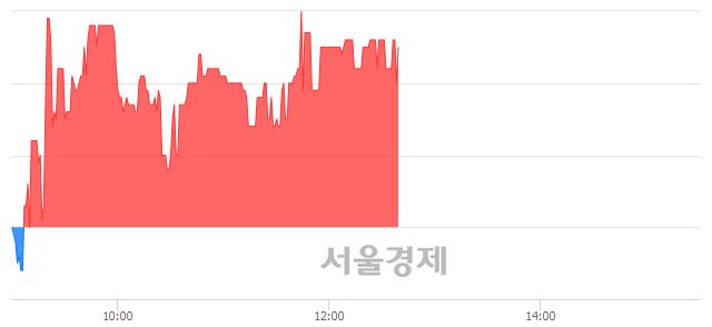 코이화공영, 4.39% 오르며 체결강도 강세 지속(104%)